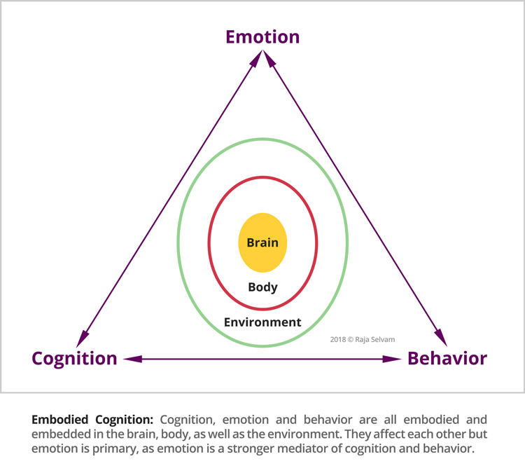 Embodied Cognition Raja Selvam