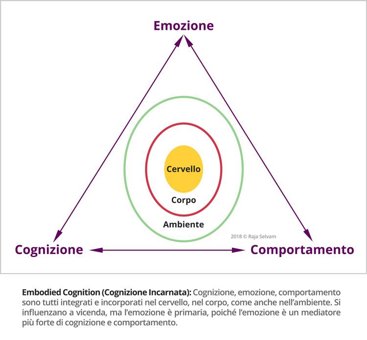 ISP Embodied Cognition Blog Raja Selvam