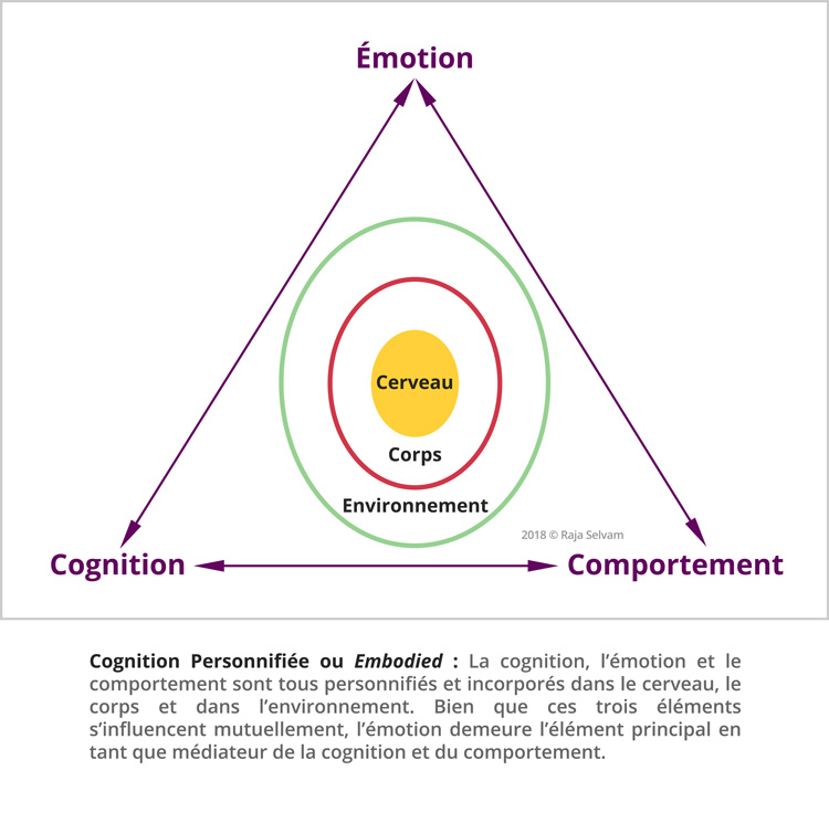 ISP Embodied Cognition Diagram French